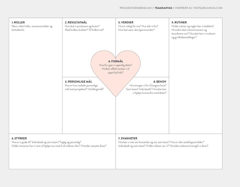 Teamkanvas  / side 170-171 / teamutvikling