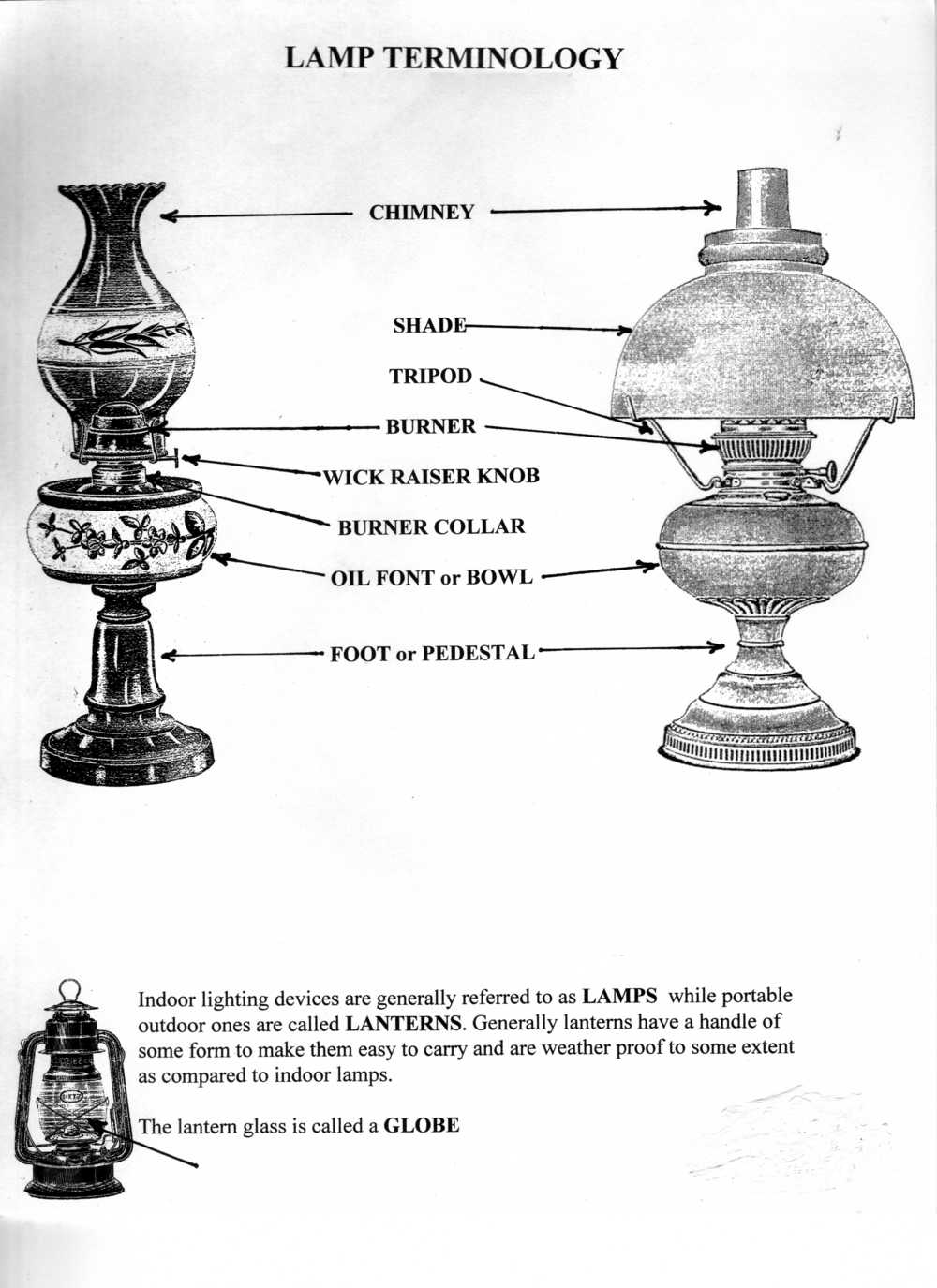 Aladdin Lamp Parts   Terminology   Pictures Specific To Model # 23