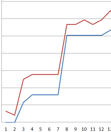 W/Kg progress, blue line is the expected result and the red one is the actual progress