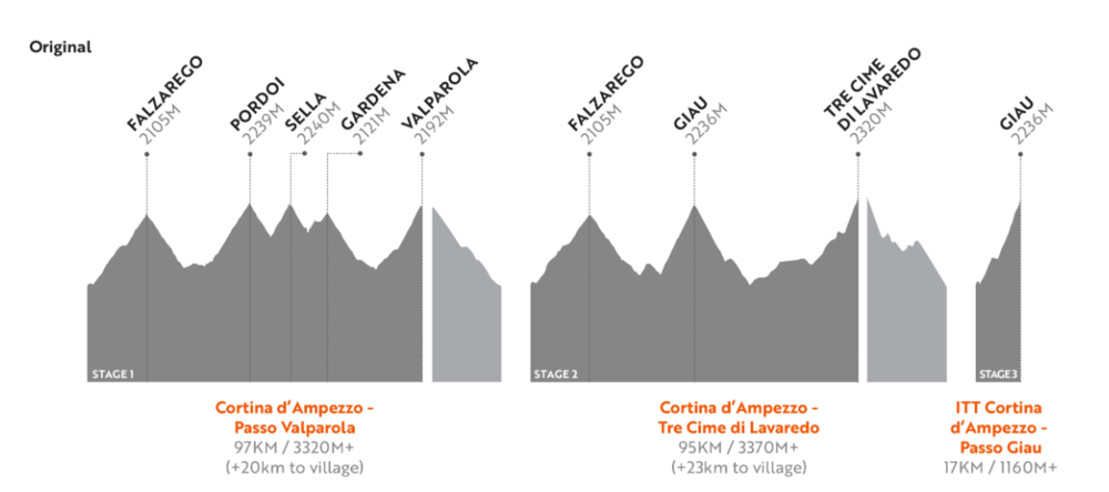 Stage profile (screenshot from www.hauteroute.org)