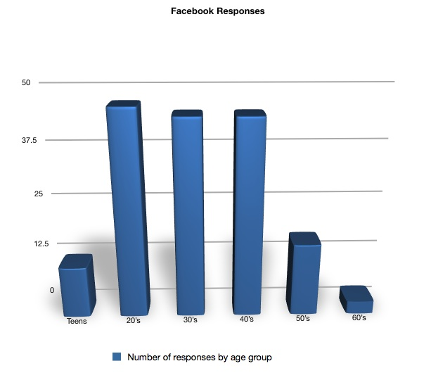 Facebook Responses.jpg