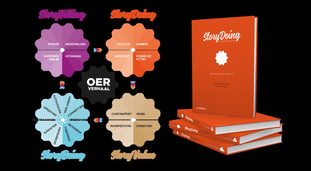 Medium - Ron van Es - StoryDoing.png