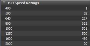 Range of ISO settings for 5 hour session
