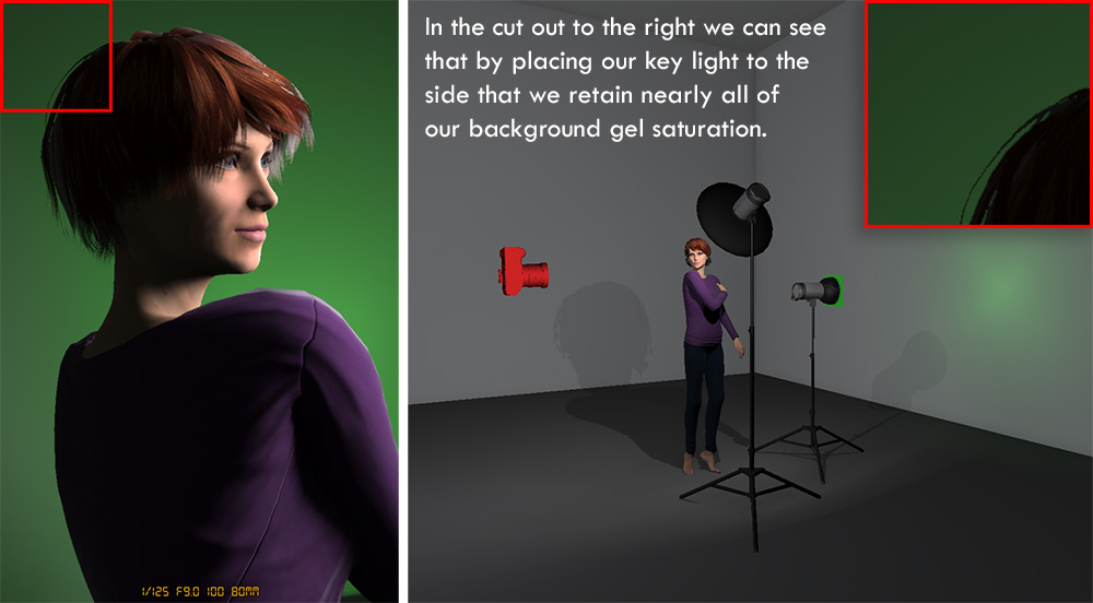 In this setup we've opted for a more directional light on our model so we've placed our key light to the side and not pointed it straight towards the background. As a result, all of the light is on the model and none is on the background.