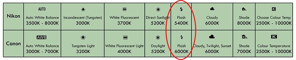 "Take a look at the table above of the Kelvin values I got from the worlds two largest camera manufactures white balance charts. Neither Canon or Nikon can agree on what the ""correct"" Kelvin value is for Flash photography. Not only that but they're massively different."
