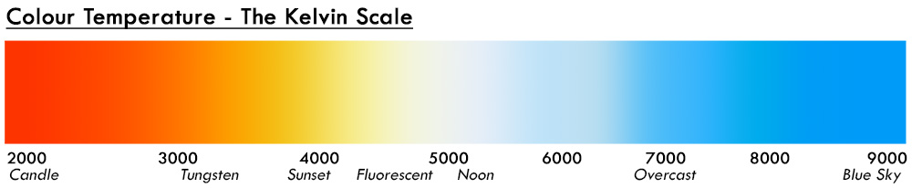 Kelvin is a scale that measures colour temperature; we then interpret this into our cameras and images with white balance.
