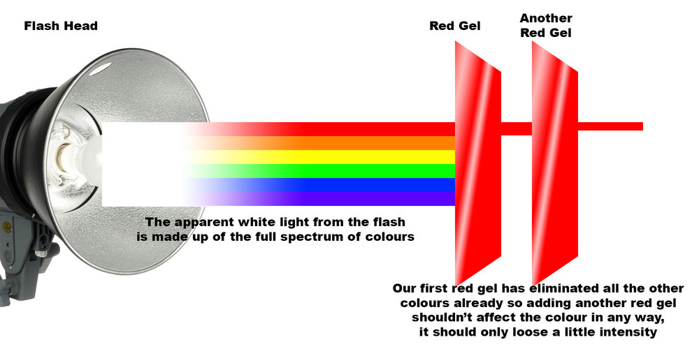 The above diagram shows the effect that two red gels should have on white light. Click to enlarge