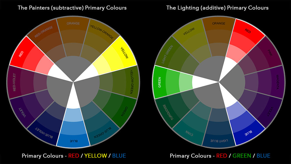 How To Avoid Colour Banding When Using Coloured Gels Jake Hicks