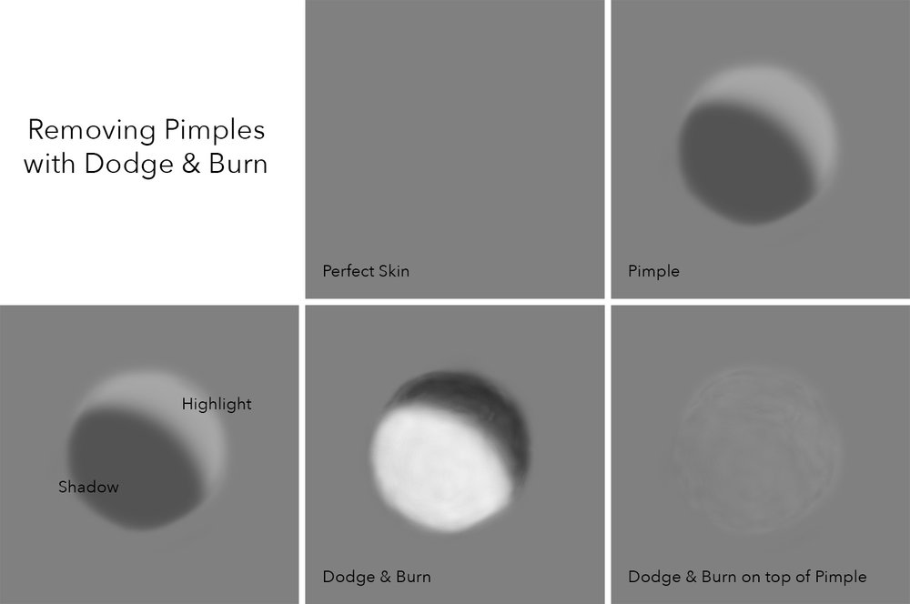 Click to enlarge.  Here's an simplistic representation of skin as seen in the form of highlights and shadows. See what happens when we darken the highlight side of the pimple and darken the shadow side of the pimple. They cancel each other out and blend back into the surrounding skin.