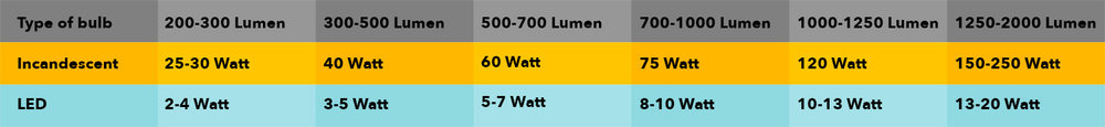 Lumens to watts converter and its incandescent equivalent.  Note: Incandescent is any lamp with a filament that gets hot and emits light (tungsten bulb).