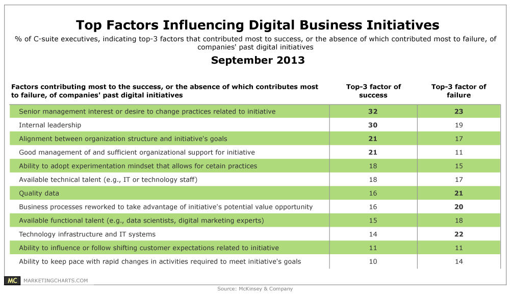 McKinsey-Top-Factors-Influencing-Digital-Biz-Initiatives-Sept2013.png