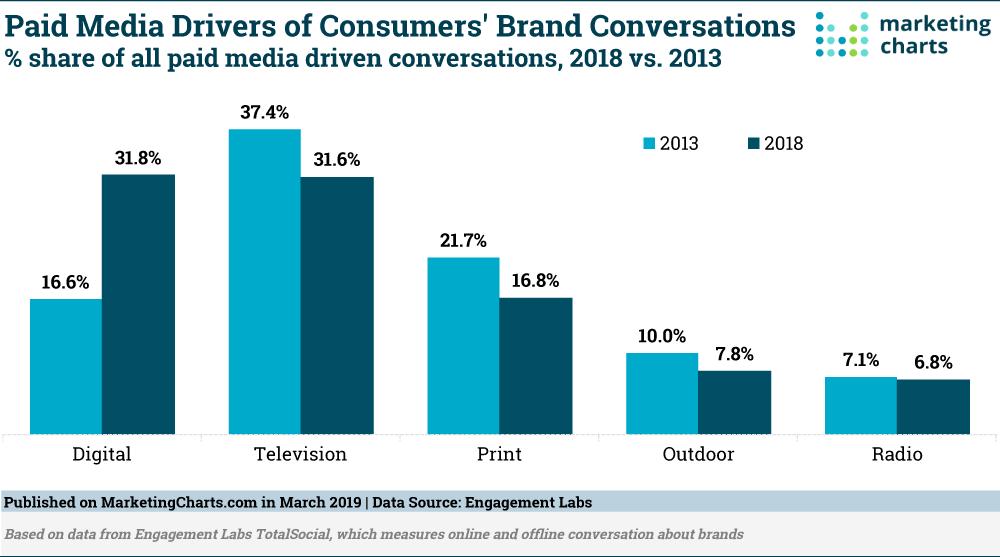 EngagementLabs-Paid-Media-Drivers-Consumer-Conversations-2018-v-2013-Mar2019.png