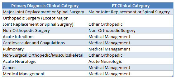 PT/OT Category Mapping