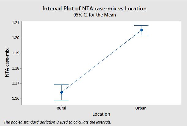 ANOVA - Rural versus Urban NTA case-mix (click to enlarge)