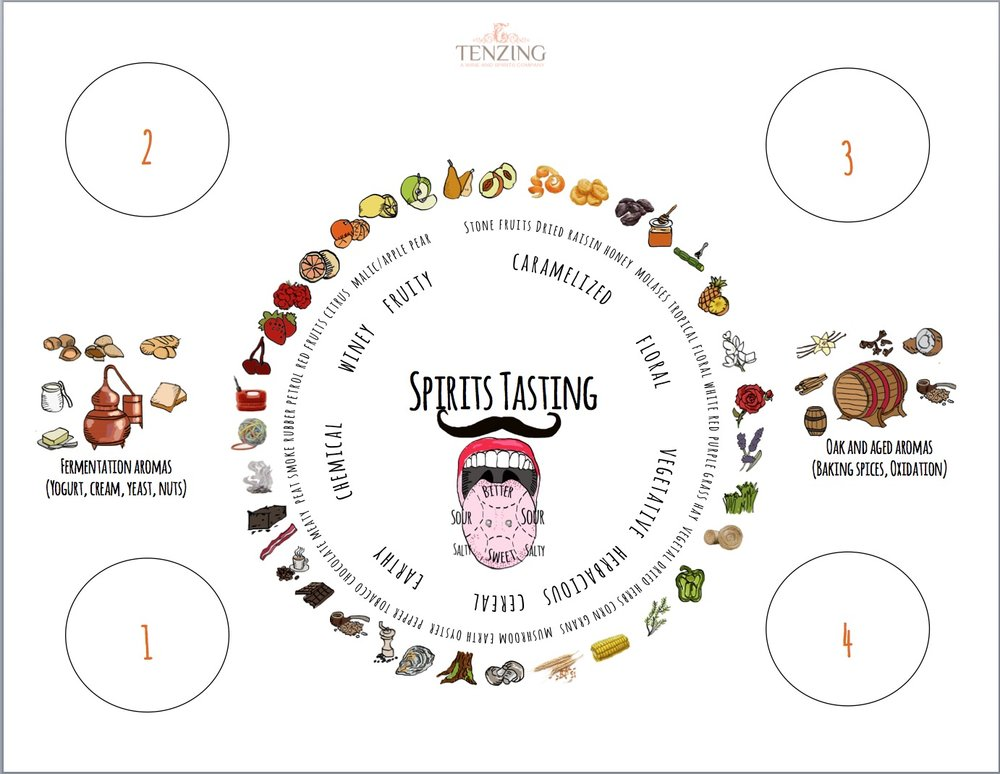 Spirits Tasting Mat with Aroma Wheel