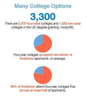 (Source: National Association for College Admission Counseling)