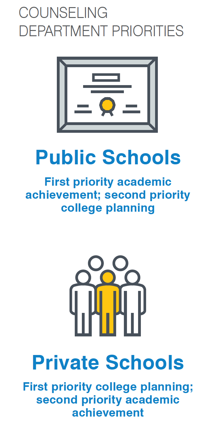 Source: National Association For College Admission Counseling 2015 State of College Admission Report