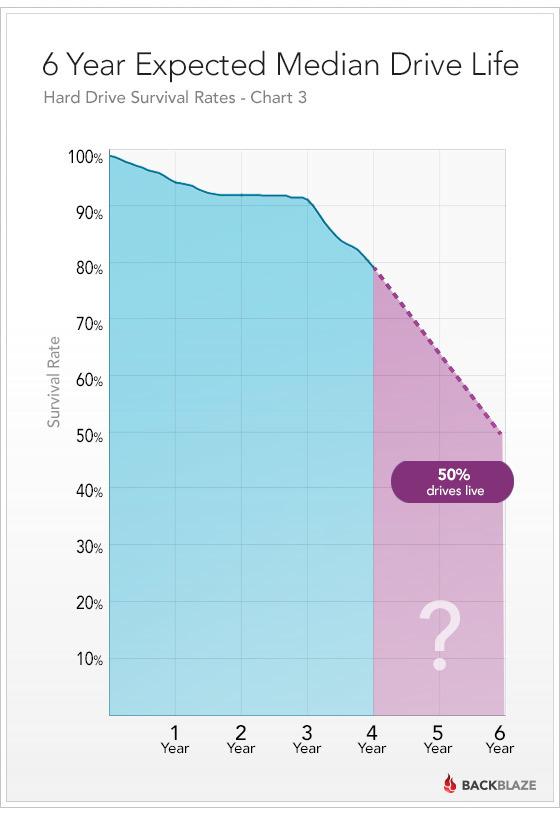Drivestats graph 6 year life