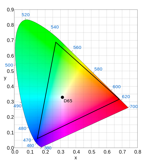 DCI P3 wide color gamut