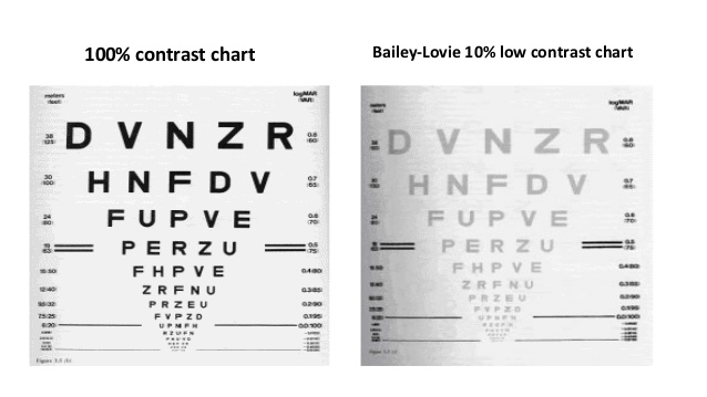 The Bailey-Lovie Low-Contrast Acuity Test is required by Edmonton Police Services and the RCMP as part of your visual application if you have a history of LASIK or PRK.