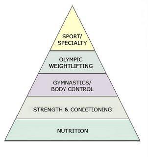 fitness pyramid 2324.jpg