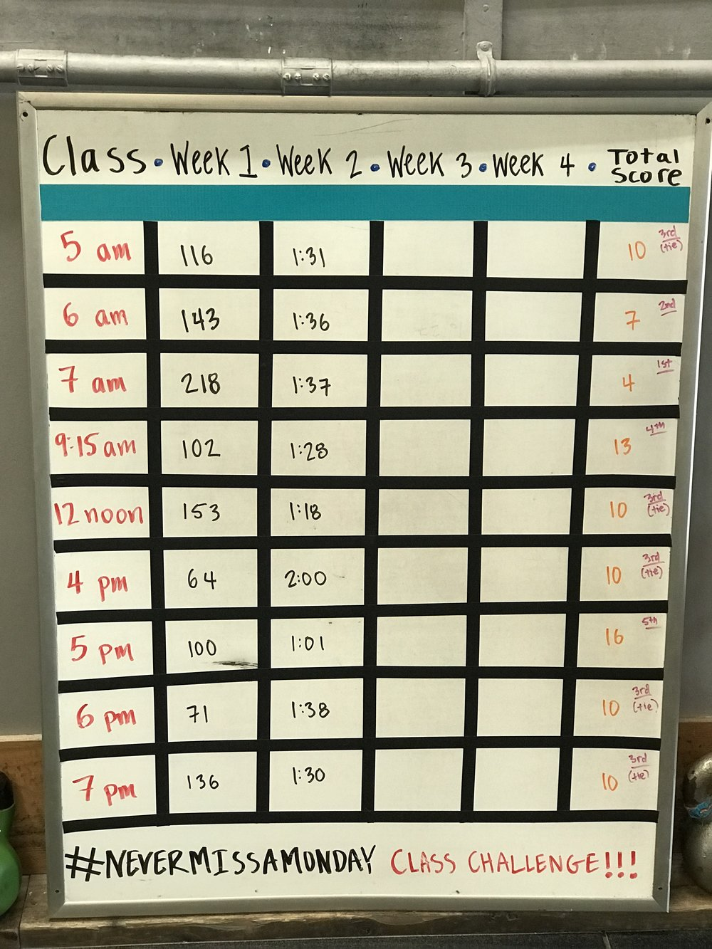 Week 2 in the books! 7 am is holding onto their first place rank, with 6 am close behind….