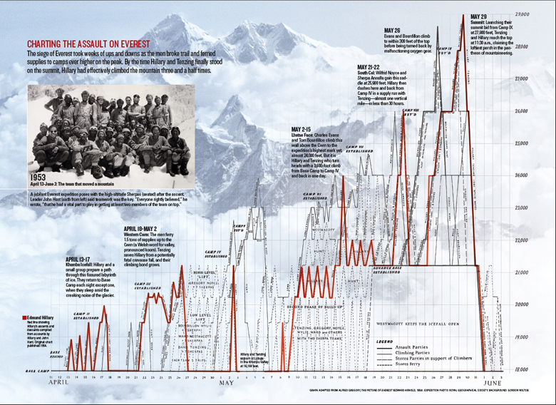 The x-axis is time; the y-axis is the height of Everest. The red line shows Hillary and Tenzing.
