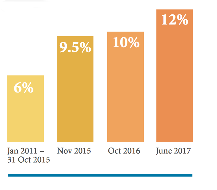 IPT Rises