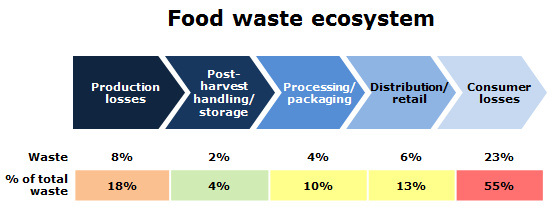 food-waste-ecosystem.jpg