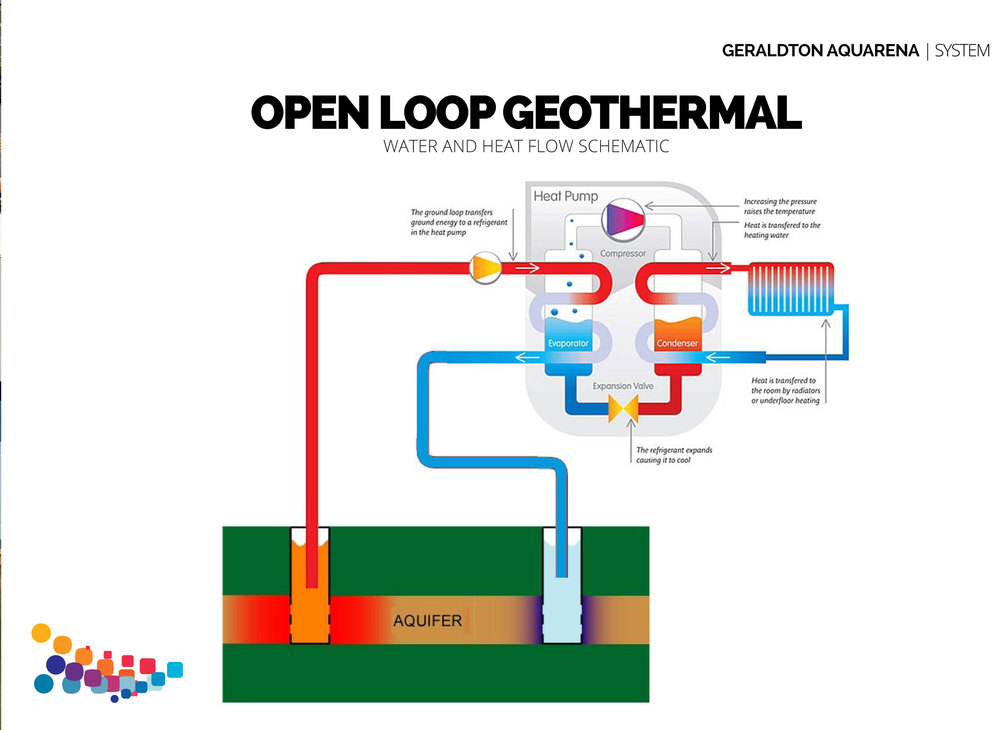 Schematic design for geothermal system at the Aquarena.