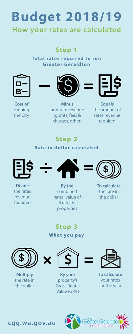 Some of the education around how rates are calculated.
