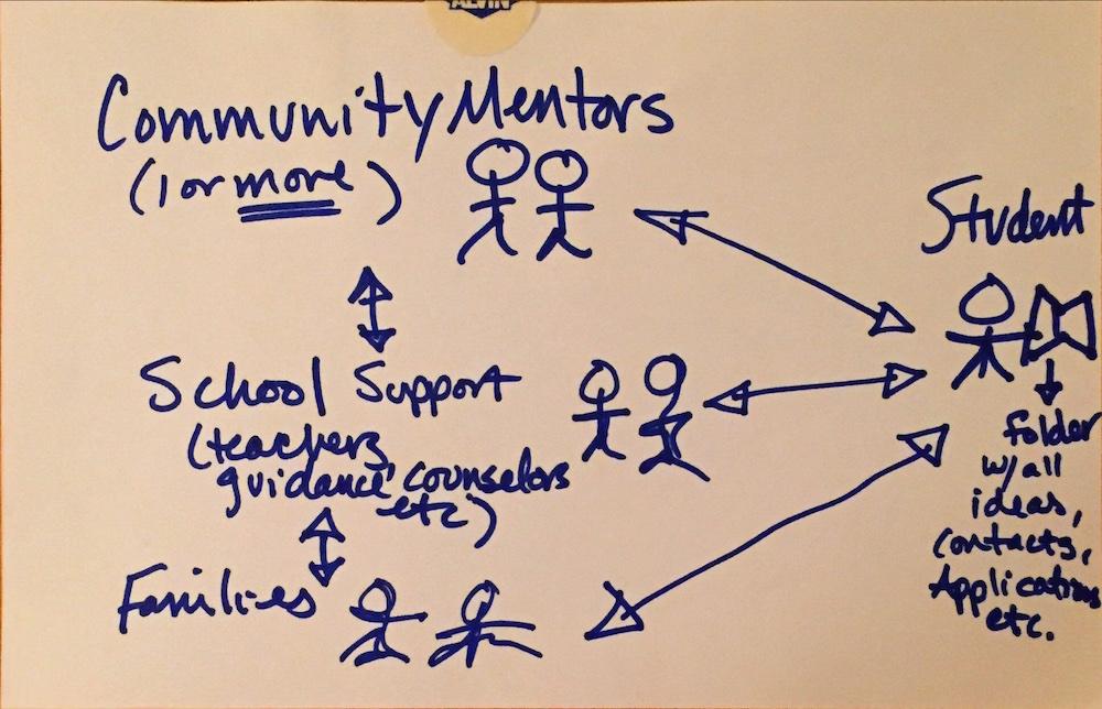 CommunityIdeasLab_Page_107.jpeg