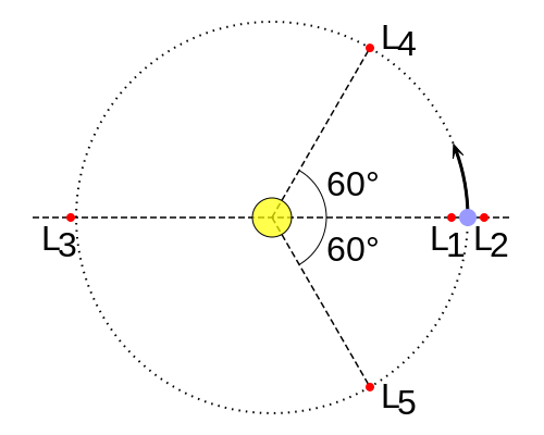 The L2 point in relation to the Earth and Sun.  (Image credit: Wikipedia)