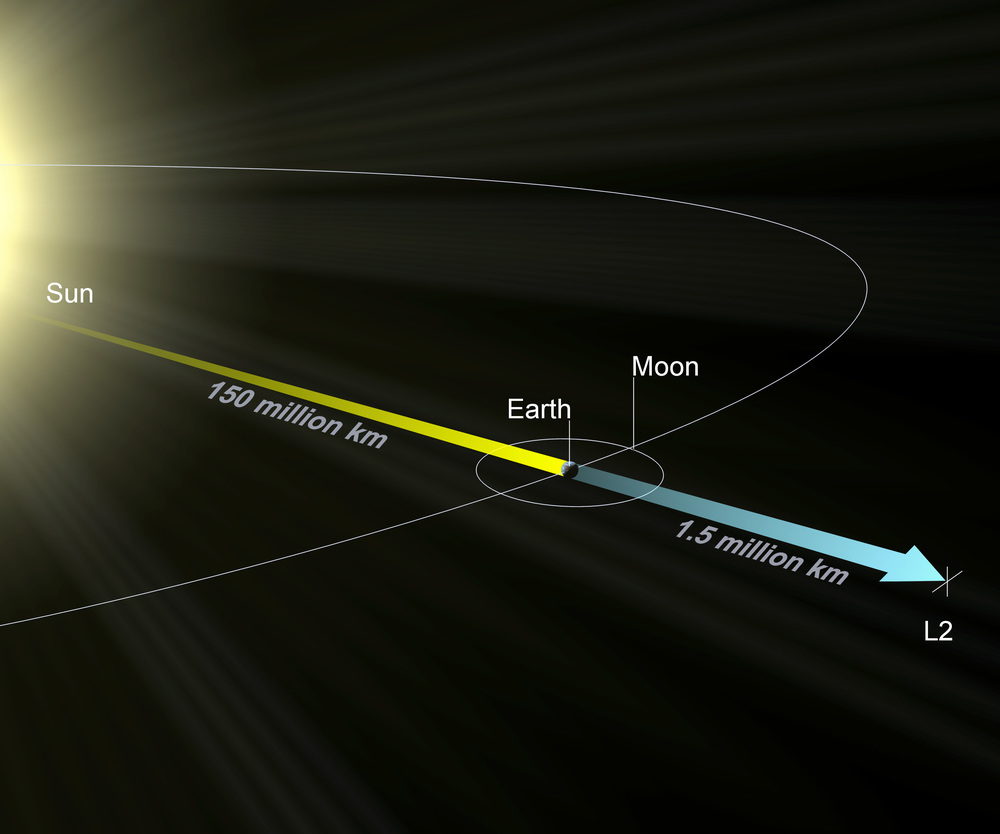 "Diagram of the ""L2"" point where Gaia will be positioned as it orbits around the Sun."