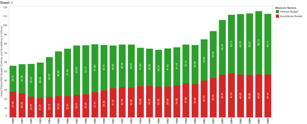 Click to expand:  Here I've plotted the dollars going towards the R & D budget over the years. The red portion of the bars are the non-defense portion of R & D while the green is the portion going towards things like weapons development and other military-related pursuits.  (Data Credit: All data from the NSF's  Science and Engineering Indicators 2010 report .)