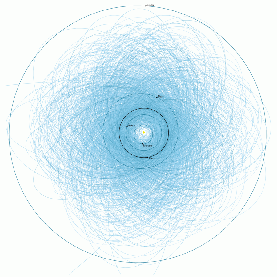 The orbits of all currently-known near-Earth asteroids larger than the 140-meter limit set by the US Congress.  (Image credit: NASA/JPL)