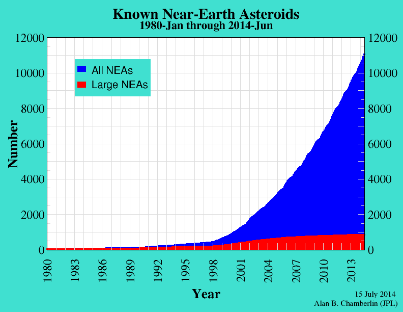 While we are detecting more and more asteroids, few of them are the dangerous, large ones.  (Image credit: NASA/JPL)