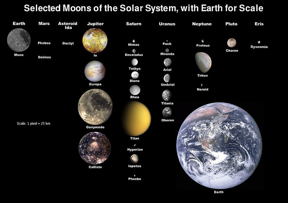 The moons of the solar system. ( Image Credit:  NASA)