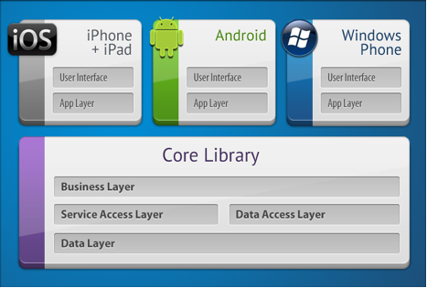 Xamarin's recommended architecture