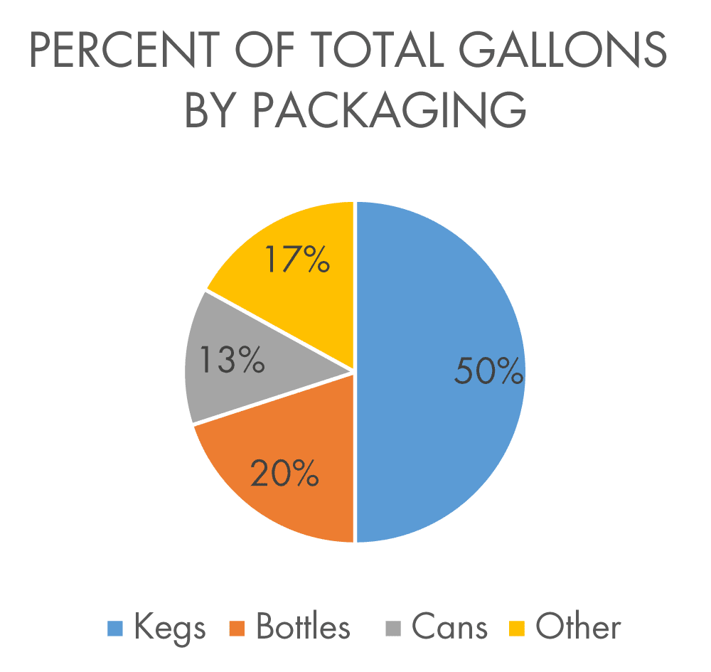 percent-total-gallons-packaging.png