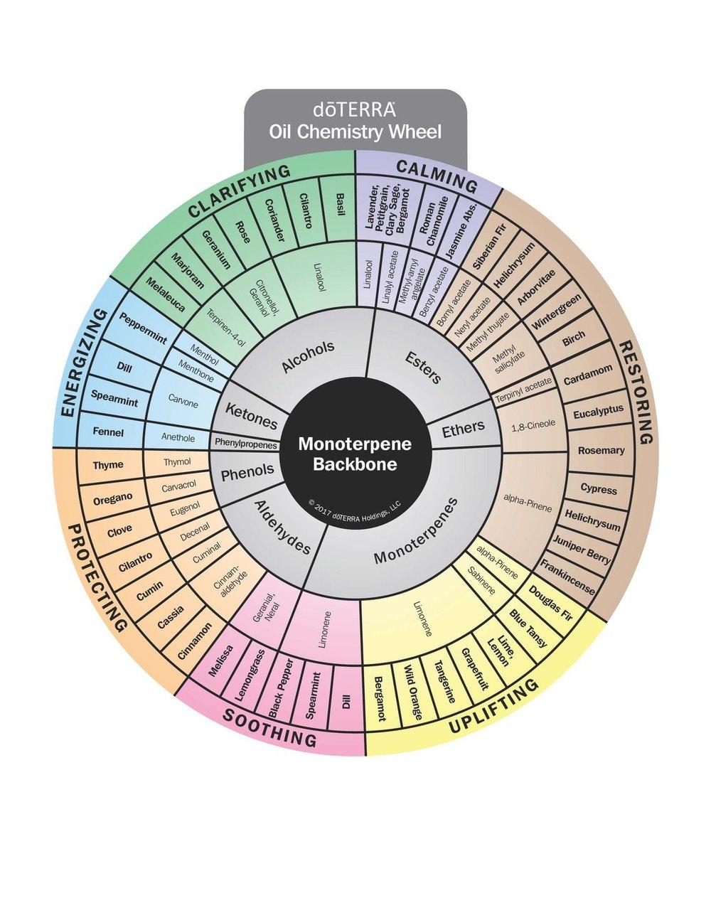 chemistrywheel.jpg