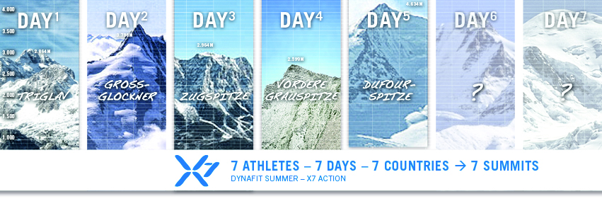 Tag 5 ist in vollem Gange: Heute wird die Dufour-Spitze angegriffen.