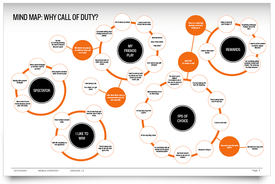 cod_mind_map.png