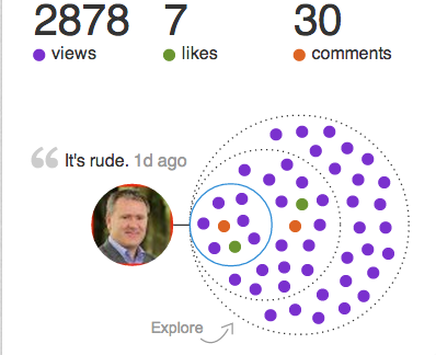 This is a screenshot of the post's data in 'Who's viewed your updates'