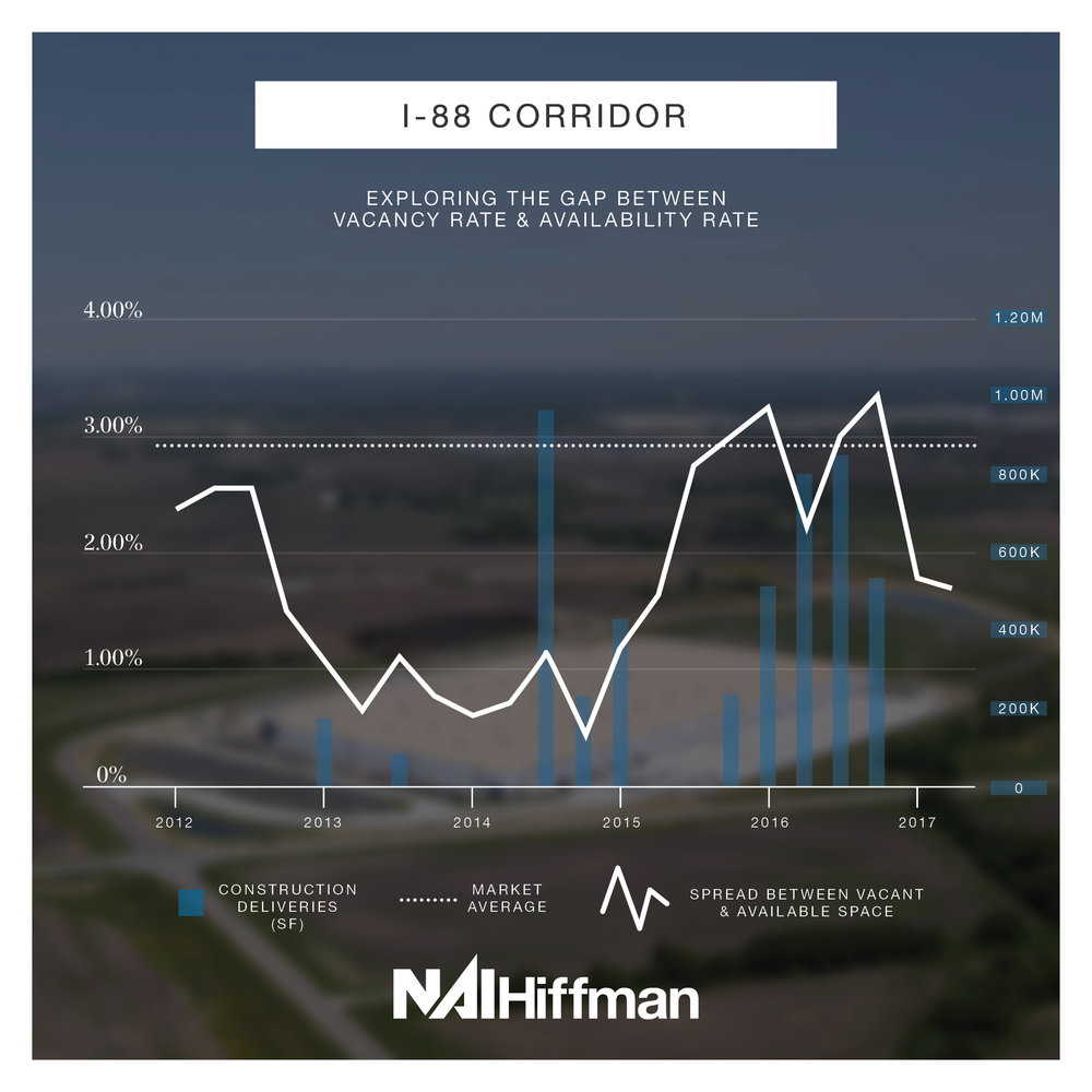 I-88 Corridor  - Historically the I-88 Corridor has remained below the market average, but with new construction deliveries in 2016 it peaked above the market average as it took a couple of quarters for leasing activity to catch up. With no new deliveries in 2017, the spread is now trending downwards again.