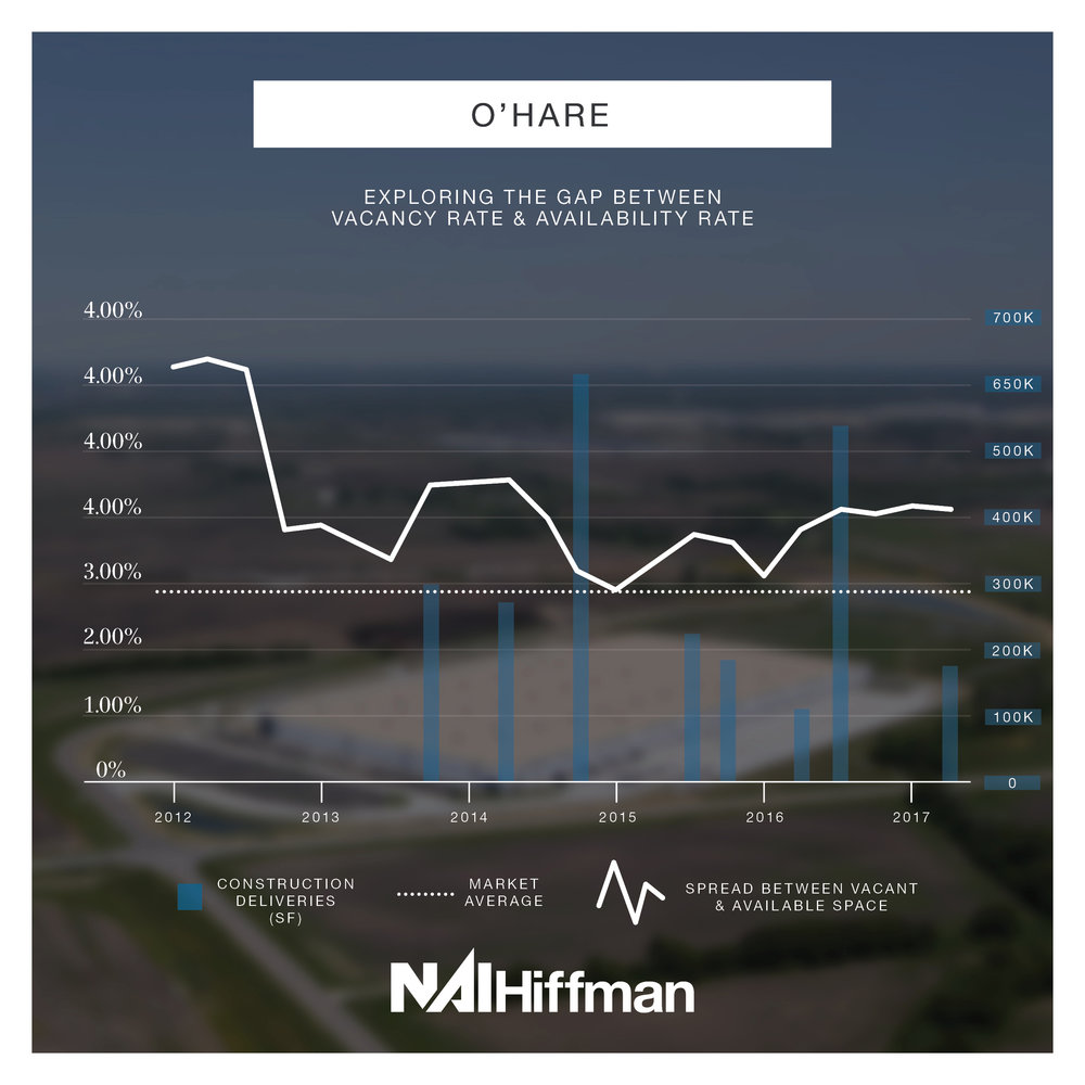 O'Hare  - The O'Hare submarket spread has remained above the market average since the beginning of 2012. Even with strong leasing activity, the amount of functionally obsolete space in the submarket keeps the availability rate high.