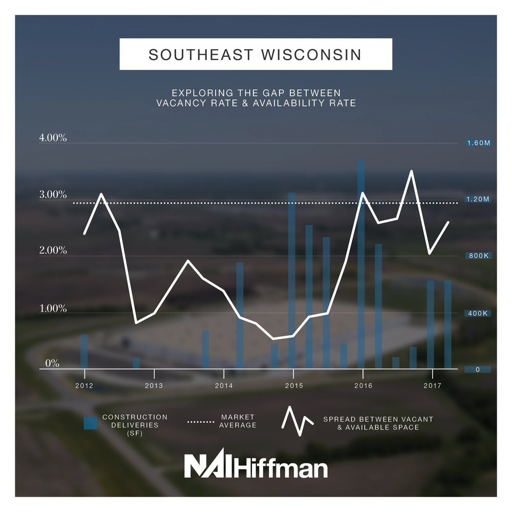Southeast Wisconsin  – Demand began to outpace supply in mid-2012 and developers realized the need for new construction. Deliveries picked up in 2015-2016 and, since the drastic drop, the spread has hovered near the market average for the past 18 months.