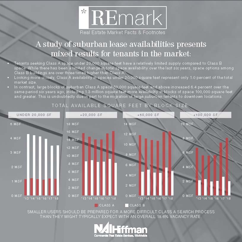 REmark - Suburban Lease Availabilities.jpg