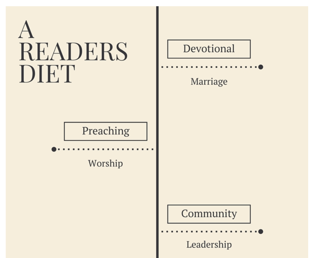 A Readers' DIet Pastors Planters Ronnie Martin