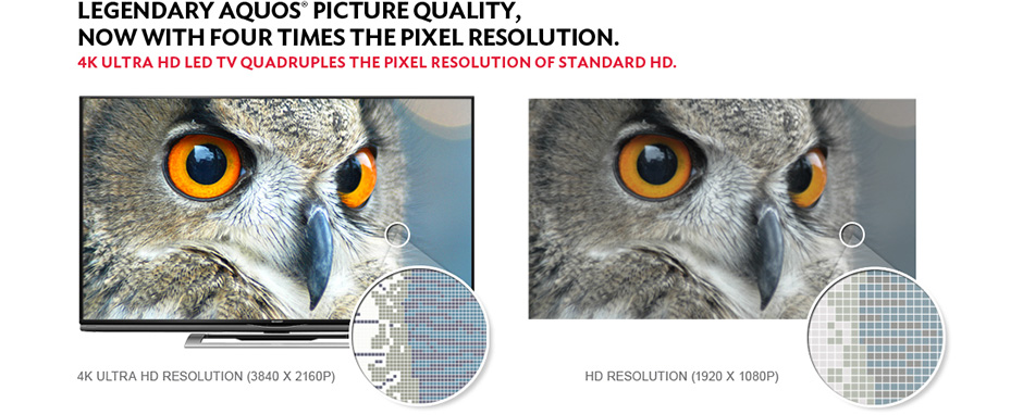 More pixels in the same amount of space give our eyes additional information. This helps deliver more lifelike images. Source: Sharpusa.com